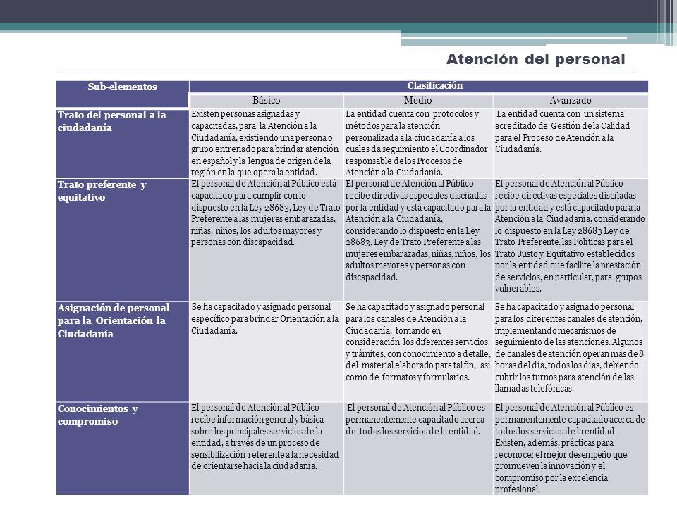 Atención del personal Mejora de la Atención y Orientación a la Ciudadanía Sub-elementos Clasificación BásicoMedio Avanzado Trato del personal a la ciu