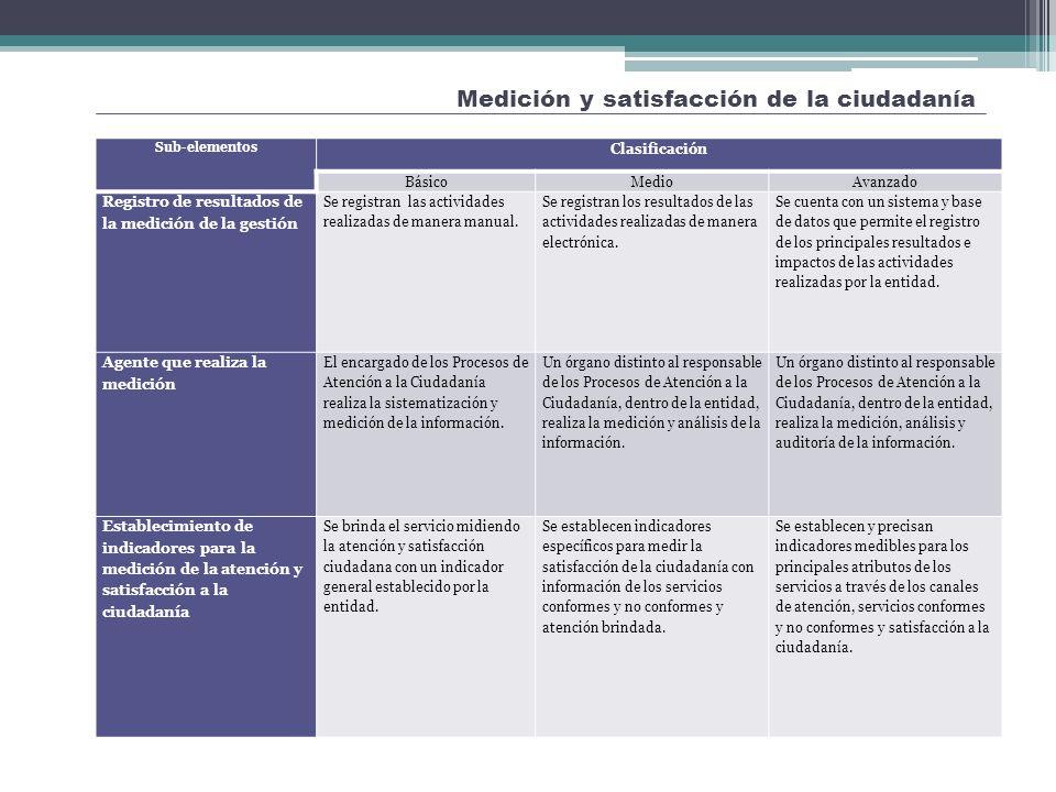 Medición y satisfacción de la ciudadanía Mejora de la Atención y Orientación a la Ciudadanía Sub-elementos Clasificación BásicoMedioAvanzado Registro