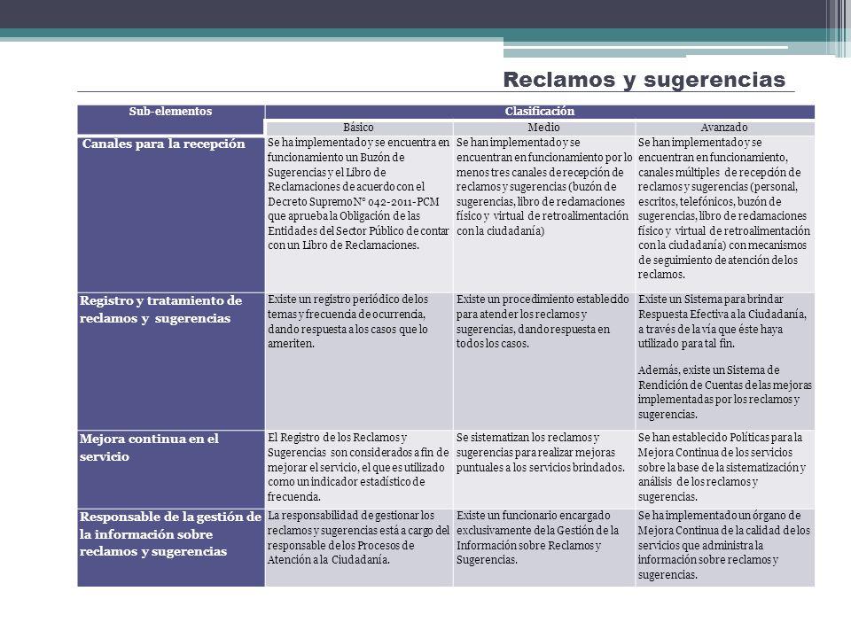 Reclamos y sugerencias Mejora de la Atención y Orientación a la Ciudadanía Sub-elementosClasificación BásicoMedioAvanzado Canales para la recepción Se