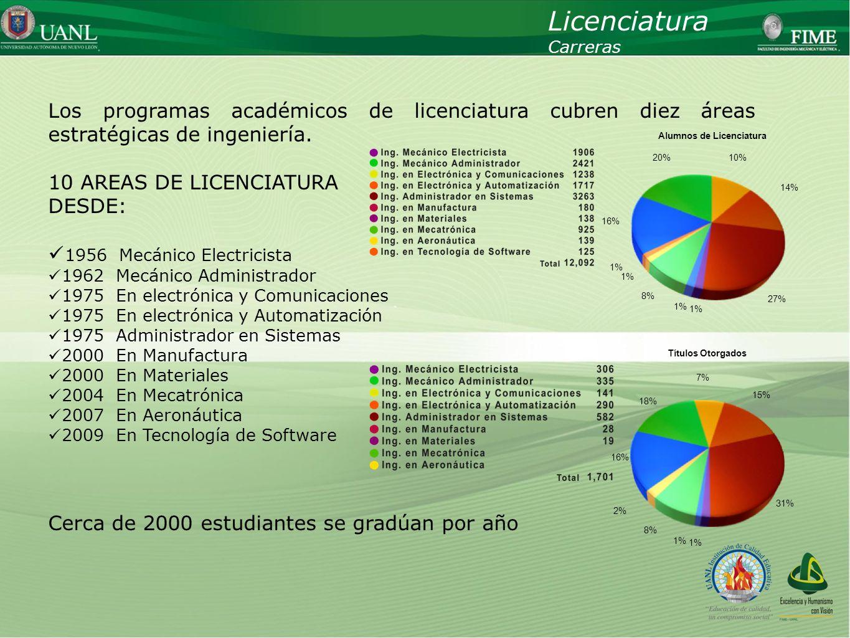 Presentado por: Ing. Esteban Báez Villarreal Director UNIVERSIDAD AUTÓNOMA DE NUEVO LEÓN Facultad de Ingeniería Mecánica y Eléctrica Licenciatura Carr