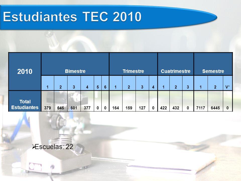Escuelas: 22 2010 BimestreTrimestreCuatrimestreSemestre 123456123412312V* Total Estudiantes 3796456013770016415912704224320711764450