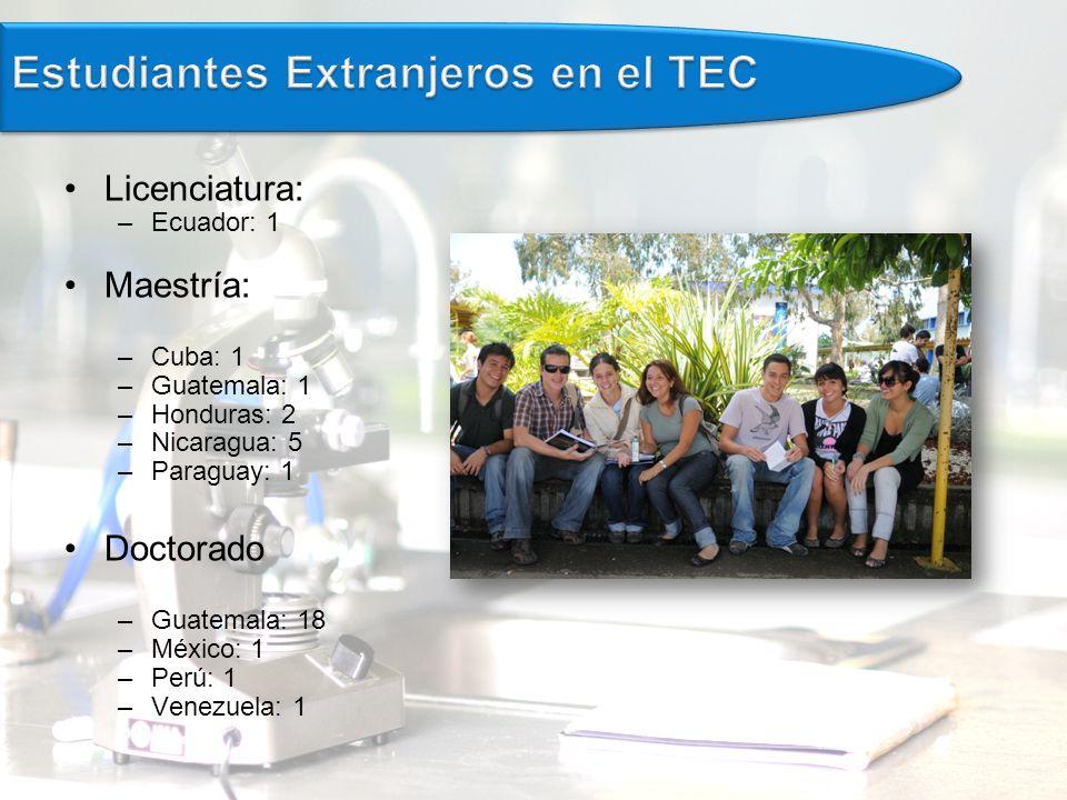 Licenciatura: –Ecuador: 1 Maestría: –Cuba: 1 –Guatemala: 1 –Honduras: 2 –Nicaragua: 5 –Paraguay: 1 Doctorado –Guatemala: 18 –México: 1 –Perú: 1 –Venezuela: 1