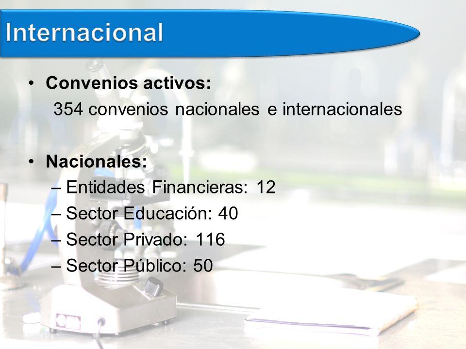 Convenios activos: 354 convenios nacionales e internacionales Nacionales: –Entidades Financieras: 12 –Sector Educación: 40 –Sector Privado: 116 –Sector Público: 50
