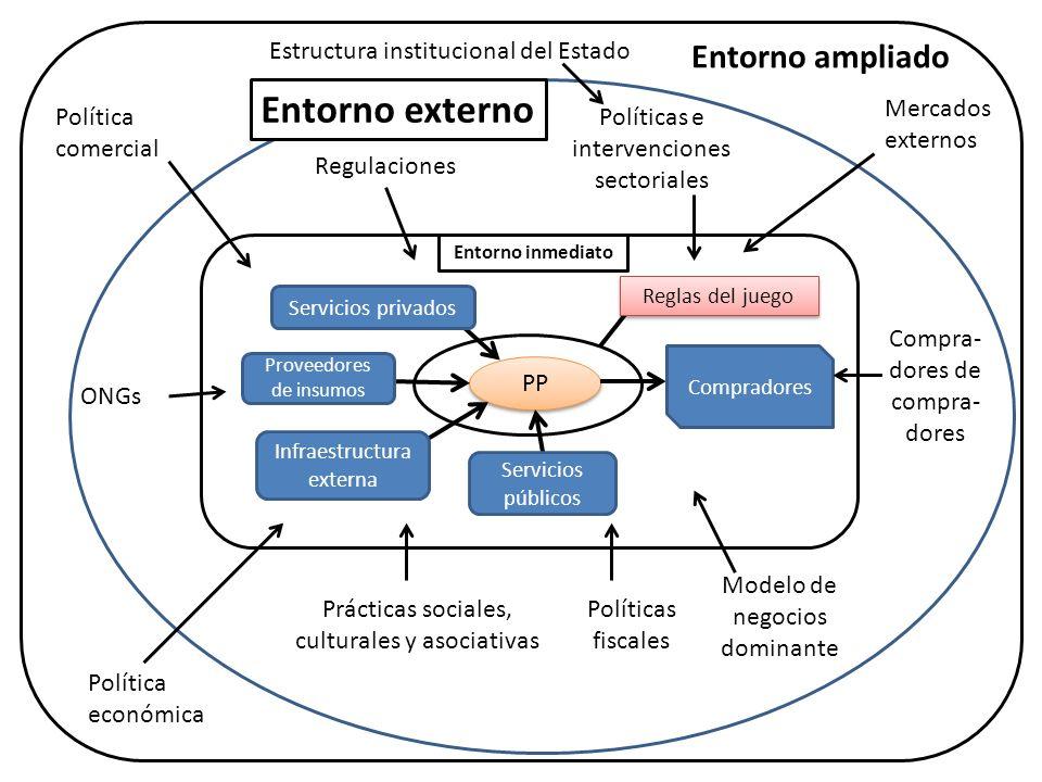 PP Servicios privados Proveedores de insumos Infraestructura externa Servicios públicos Compradores Reglas del juego Regulaciones Políticas e interven