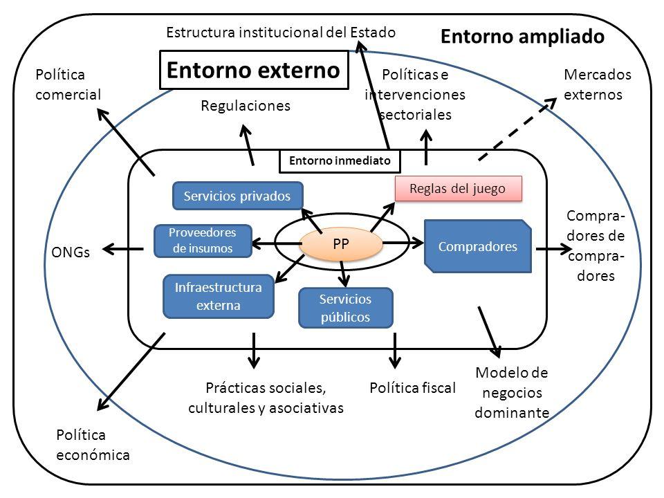 Un nuevo entorno de políticas en construcción (5/6) Políticas e intervenciones Plan Revolución Rural y Agraria 2011-2015 Programa CRIAR que promueve la producción de alimentos en pequeña escala.