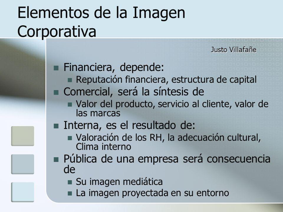 Elementos de la Imagen Corporativa Justo Villafañe Imagen financiera Imagen productiva Imagen Institucional Imagen Interna