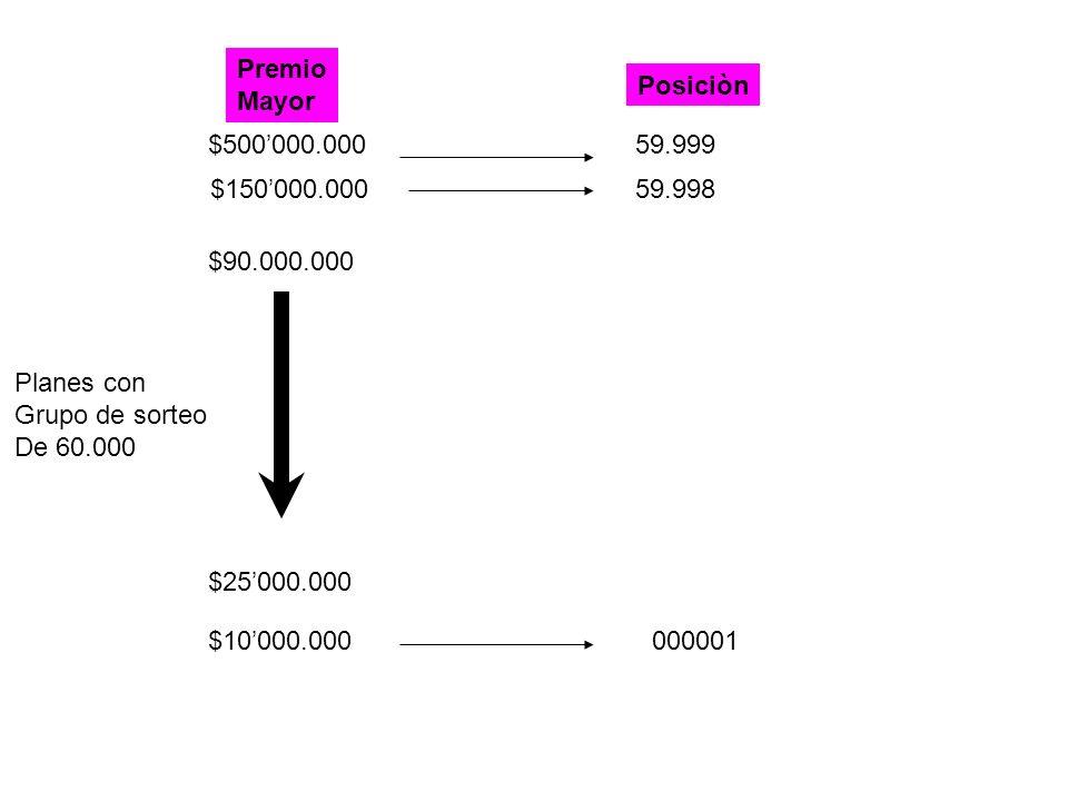 $150000.000 $90.000.000 $500000.000 $10000.000 $25000.000 Premio Mayor Posiciòn Planes con Grupo de sorteo De 60.000 59.999 59.998 000001