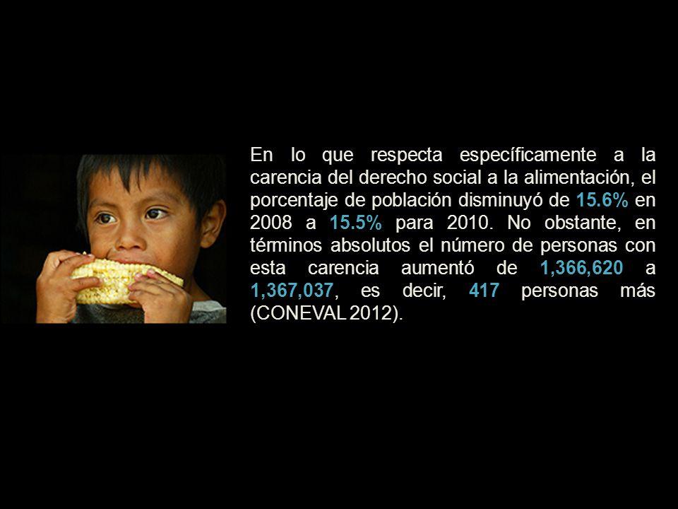 En lo que respecta específicamente a la carencia del derecho social a la alimentación, el porcentaje de población disminuyó de 15.6% en 2008 a 15.5% p