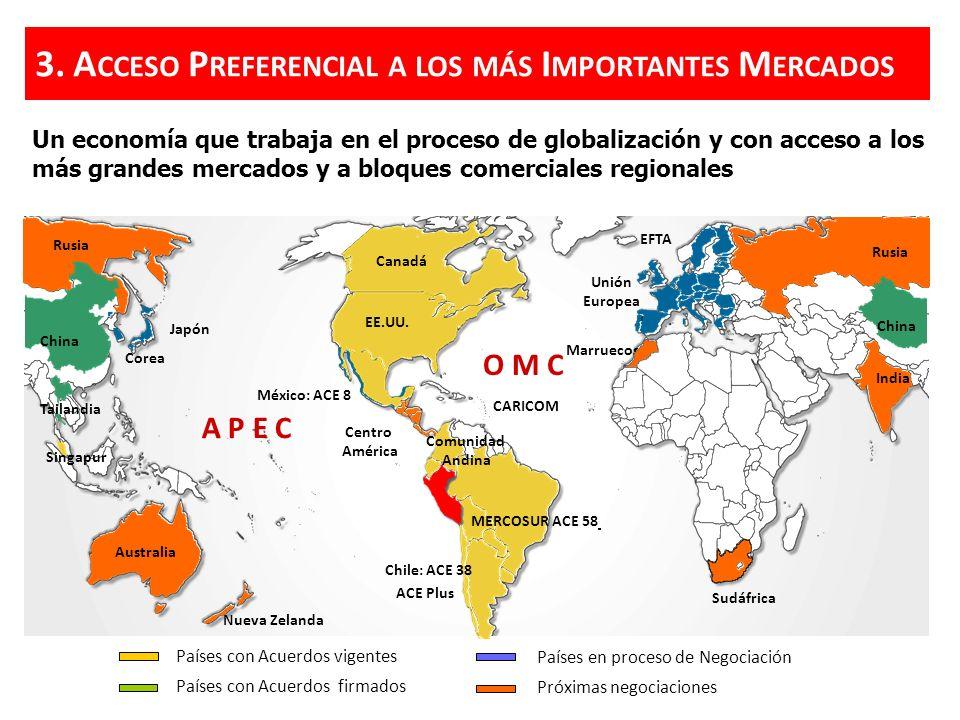 3.A CCESO P REFERENCIAL A LOS MÁS I MPORTANTES M ERCADOS Un economía que trabaja en el proceso de globalización y con acceso a los más grandes mercado