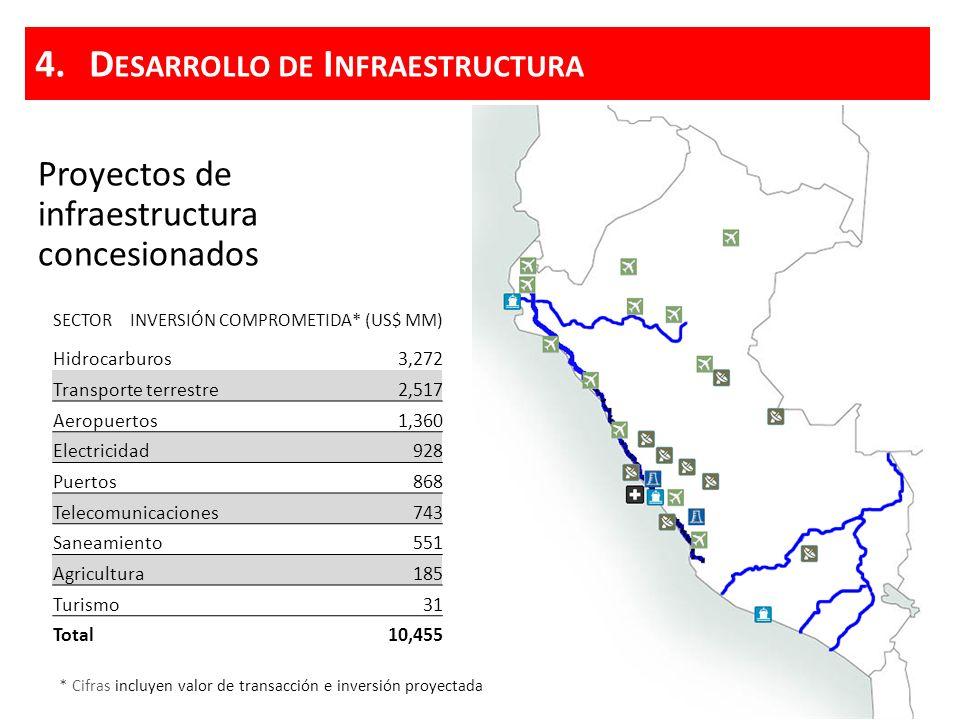 Principales proyectos de infraestructura en desarrollo Transporte terrestre Puertos Aeropuertos Telecomunicaciones Gasoductos Saneamiento 4.D ESARROLLO DE I NFRAESTRUCTURA