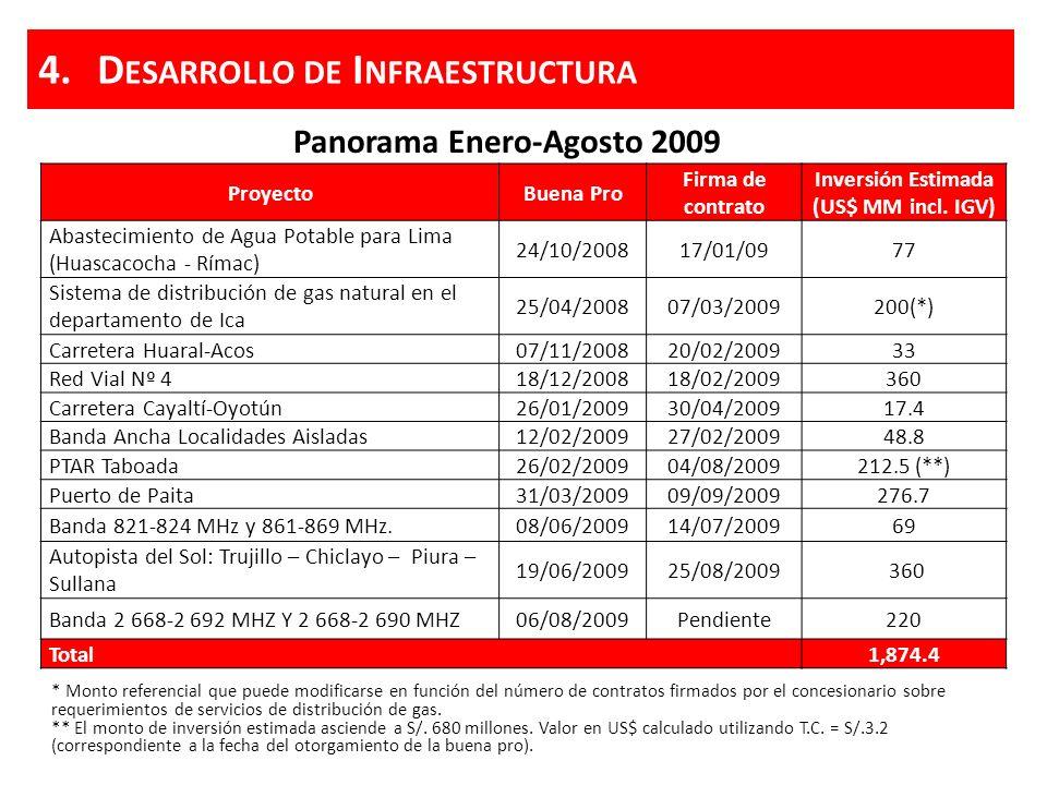 Oportunidades de Inversión Proyectos en Agenda de ProInversión* * Cifras estimadas a Agosto 2009 SECTORINVERSIÓN ESTIMADA (US$ MM) Energía1,592 Hidrocarburos1,300 Hidro-energía e irrigación565 Puertos364 Telecomunicaciones372 Aeropuertos237 Turismo201 Saneamiento141 Transporte terrestre11 Total4,782 4.D ESARROLLO DE I NFRAESTRUCTURA