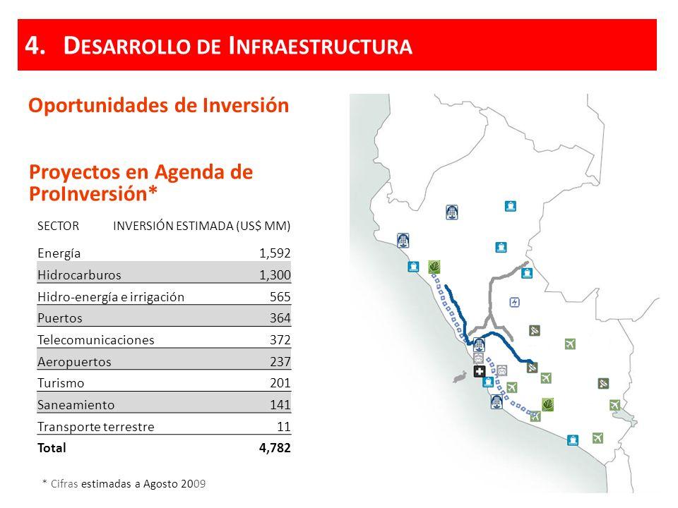 Oportunidades de Inversión Proyectos en Agenda de ProInversión* * Cifras estimadas a Agosto 2009 SECTORINVERSIÓN ESTIMADA (US$ MM) Energía1,592 Hidroc