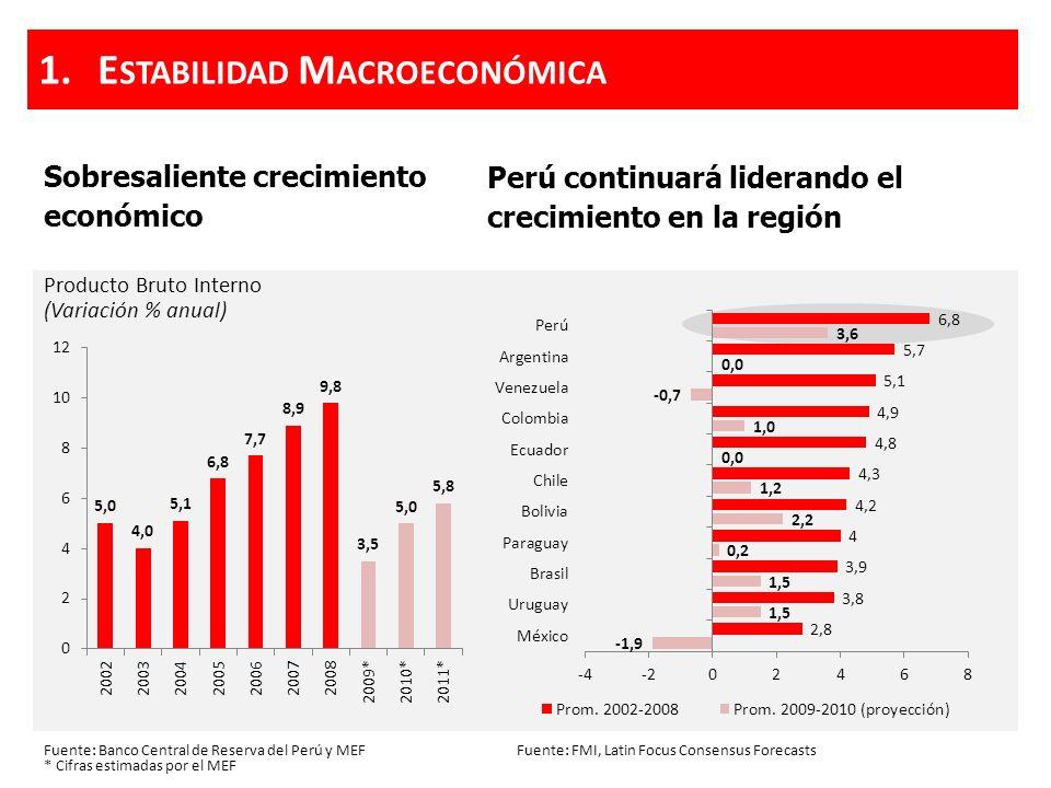 Expansión de la inversión privada que lidera el aumento de la demanda interna Inversión Privada (Millones de US$) Fuente: Banco Central de Reserva del Perú 1.E STABILIDAD M ACROECONÓMICA Mayor ingreso de Capitales Extranjeros Flujo de IED (Millones de US$)