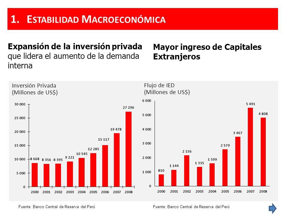 Expansión de la inversión privada que lidera el aumento de la demanda interna Inversión Privada (Millones de US$) Fuente: Banco Central de Reserva del