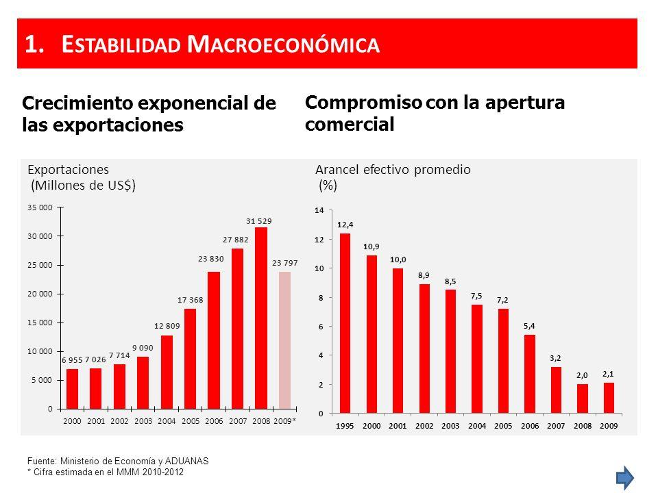 Crecimiento exponencial de las exportaciones Exportaciones (Millones de US$) Fuente: Ministerio de Economía y ADUANAS * Cifra estimada en el MMM 2010-