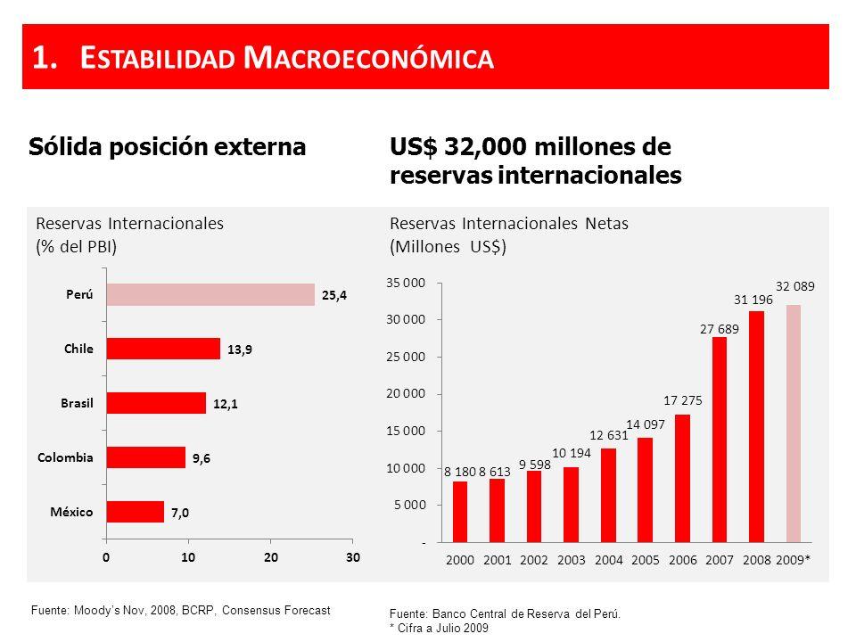 US$ 32,000 millones de reservas internacionales Sólida posición externa Reservas Internacionales Netas (Millones US$) Fuente: Banco Central de Reserva