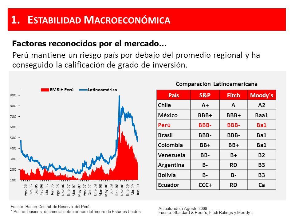 Factores reconocidos por el mercado… Fuente: Banco Central de Reserva del Perú. * Puntos básicos, diferencial sobre bonos del tesoro de Estados Unidos