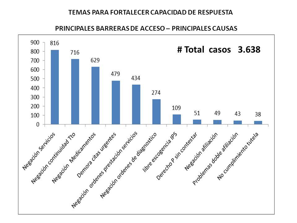 PRINCIPALES BARRERAS DE ACCESO – PRINCIPALES CAUSAS # Total casos 3.638 TEMAS PARA FORTALECER CAPACIDAD DE RESPUESTA