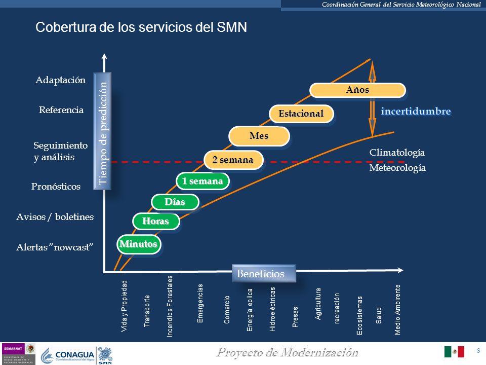 8 Proyecto de Modernización Coordinación General del Servicio Meteorológico Nacional Cobertura de los servicios del SMN MinutosMinutos HorasHoras Días