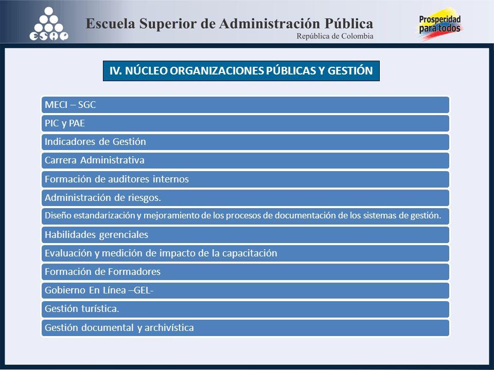 MECI – SGCPIC y PAEIndicadores de GestiónCarrera AdministrativaFormación de auditores internosAdministración de riesgos.