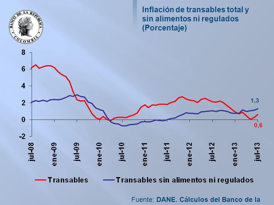 Inflación de transables total y sin alimentos ni regulados (Porcentaje) Fuente: DANE.