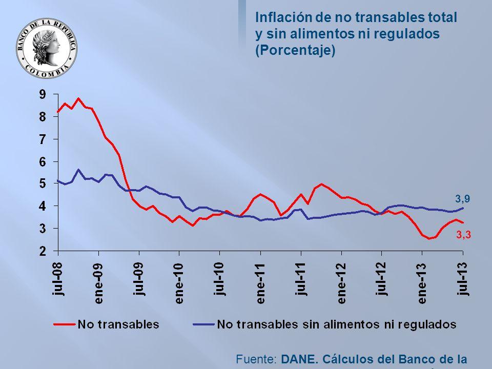 Inflación de no transables total y sin alimentos ni regulados (Porcentaje) Fuente: DANE.