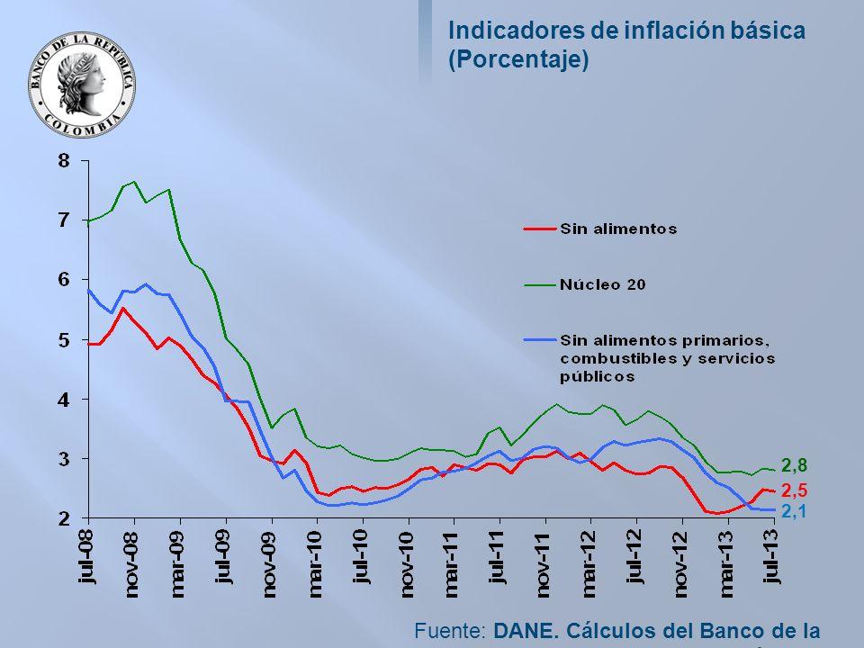 Indicadores de inflación básica (Porcentaje) Fuente: DANE.