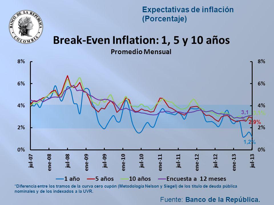Expectativas de inflación (Porcentaje) Fuente: Banco de la República.