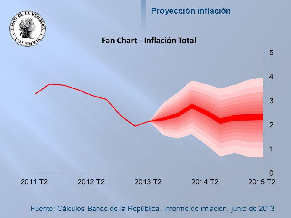 Proyección inflación Fuente: Cálculos Banco de la República. Informe de inflación, junio de 2013