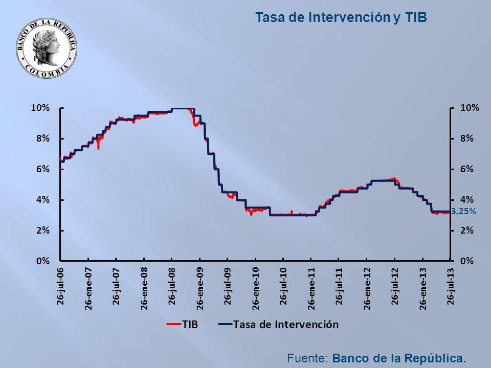 Tasa de Intervención y TIB Fuente: Banco de la República.