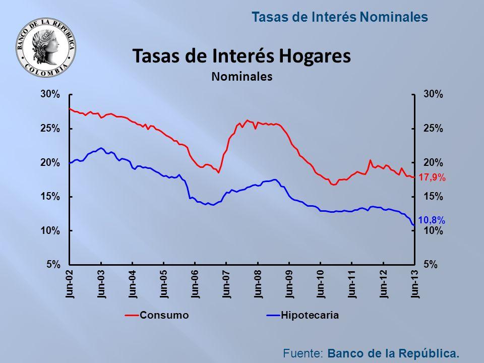 Fuente: Banco de la República. Tasas de Interés Nominales