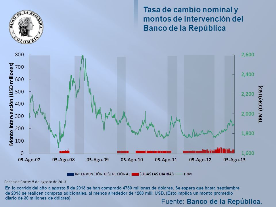 Tasa de cambio nominal y montos de intervención del Banco de la República Fuente: Banco de la República.