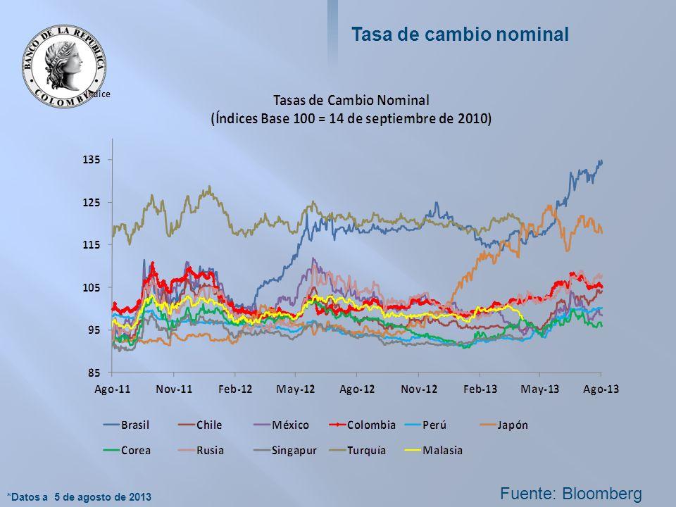 Tasa de cambio nominal Fuente: Bloomberg *Datos a 5 de agosto de 2013