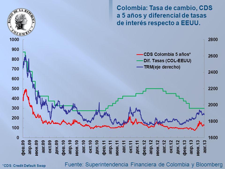 Colombia: Tasa de cambio, CDS a 5 años y diferencial de tasas de interés respecto a EEUU.
