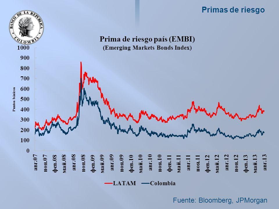 Primas de riesgo Fuente: Bloomberg, JPMorgan