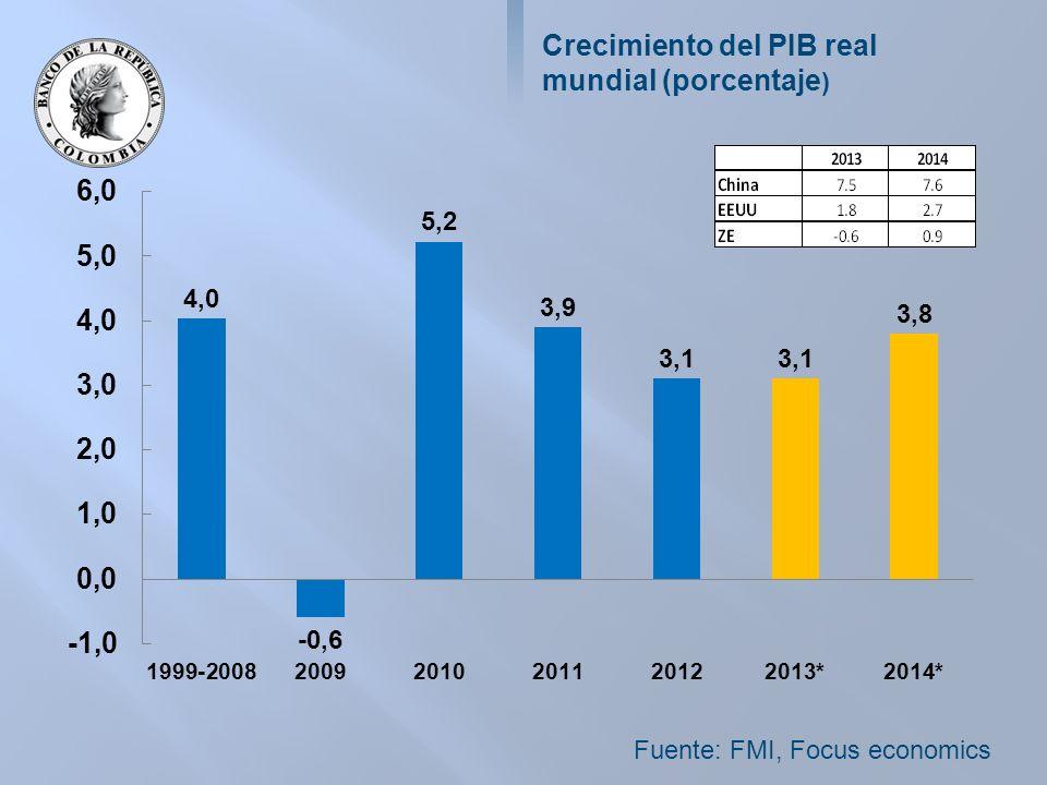 Crecimiento del PIB real mundial (porcentaje ) Fuente: FMI, Focus economics