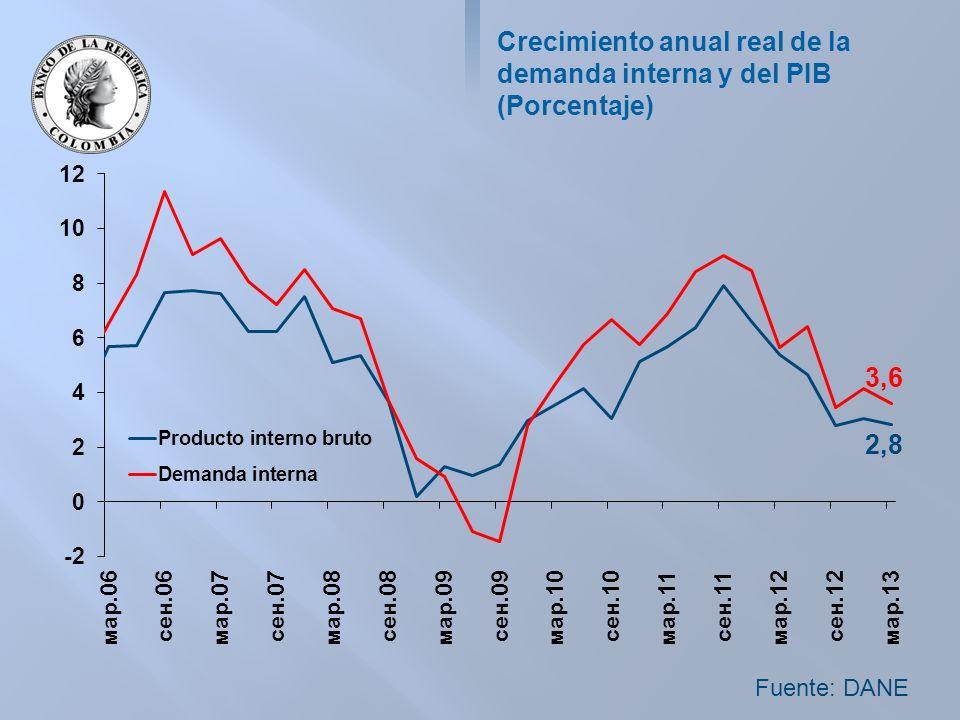 Crecimiento anual real de la demanda interna y del PIB (Porcentaje) Fuente: DANE