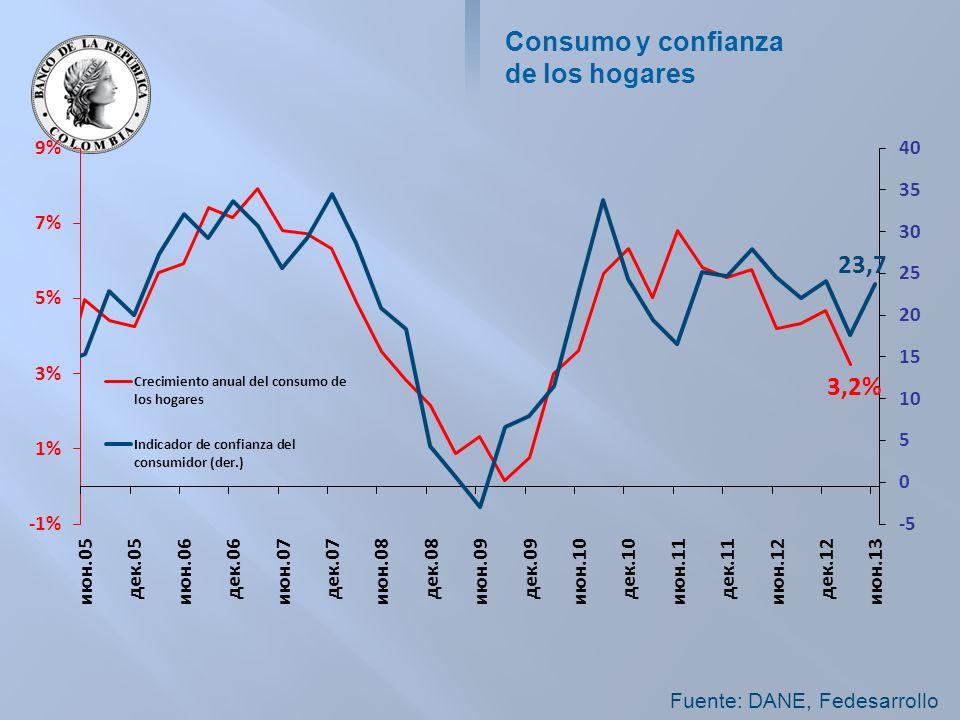 Consumo y confianza de los hogares Fuente: DANE, Fedesarrollo