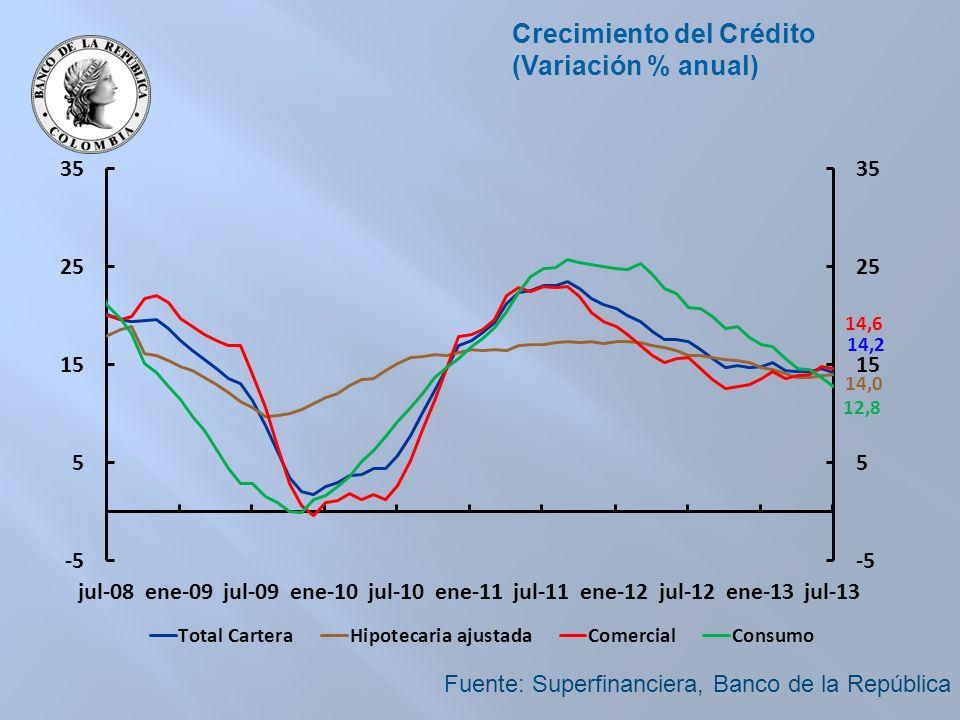 Rango de pronóstico del PIB (%) Fuente: Cálculos Banco de la República.