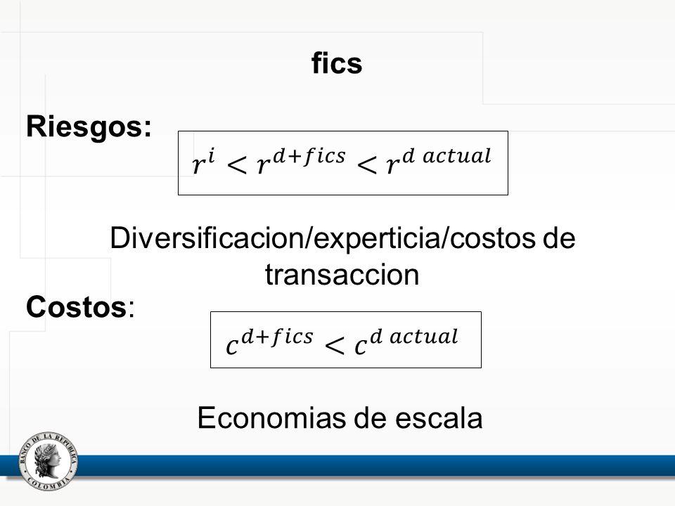 fics Diversificacion/experticia/costos de transaccion Economias de escala