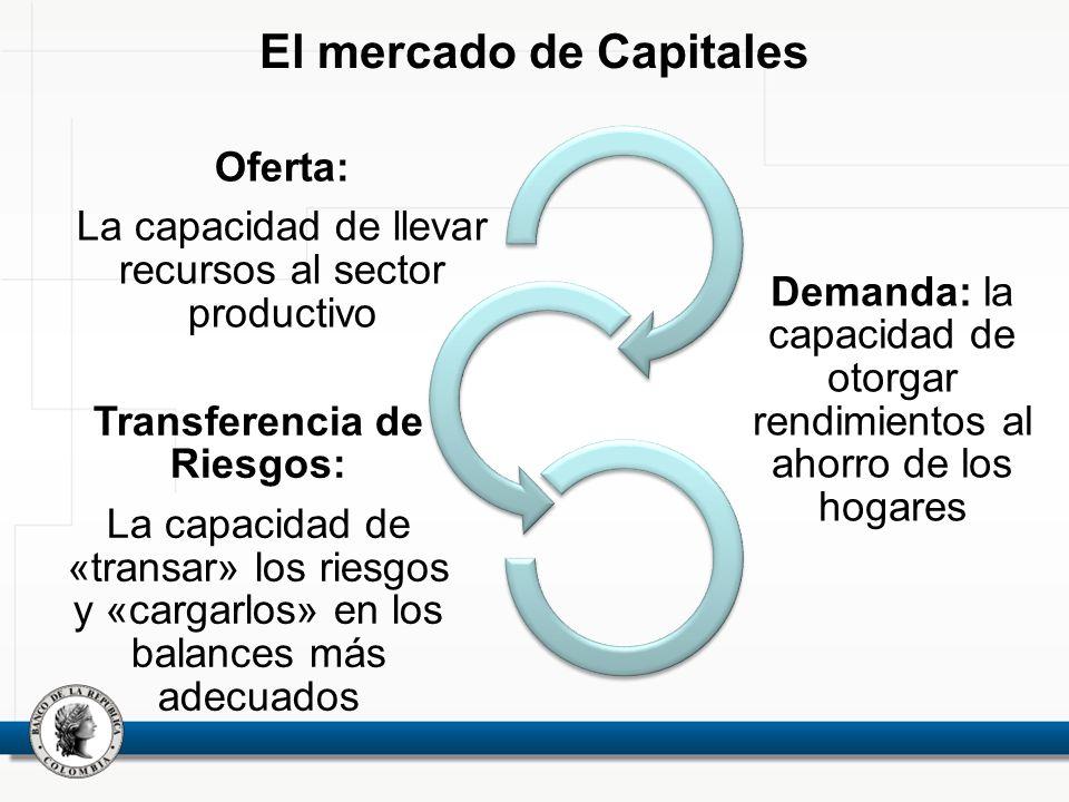 El mercado de Capitales Oferta: La capacidad de llevar recursos al sector productivo Demanda: la capacidad de otorgar rendimientos al ahorro de los hogares Transferencia de Riesgos: La capacidad de «transar» los riesgos y «cargarlos» en los balances más adecuados