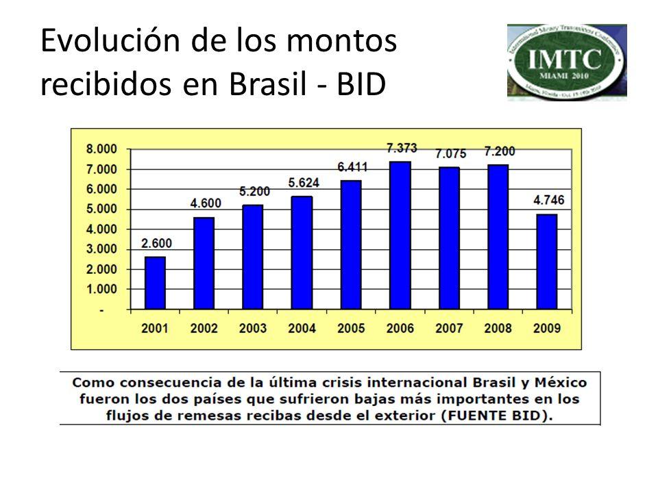 Evolución de los montos recibidos en Brasil - BID