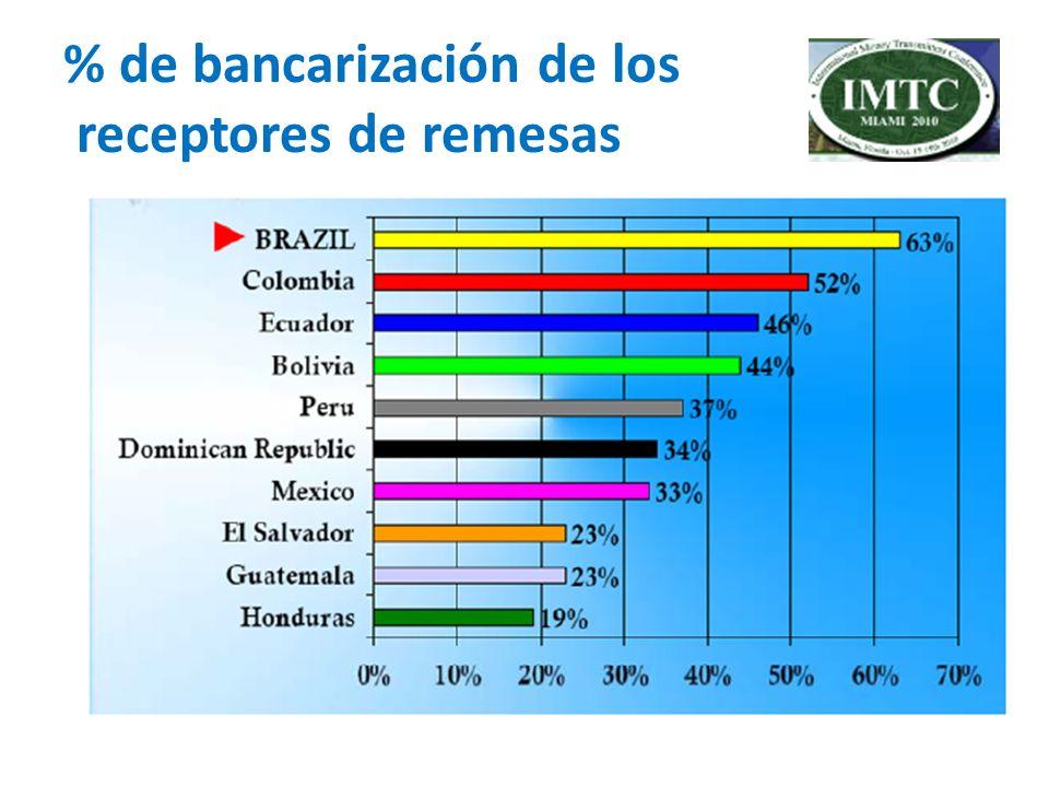 % de bancarización de los receptores de remesas