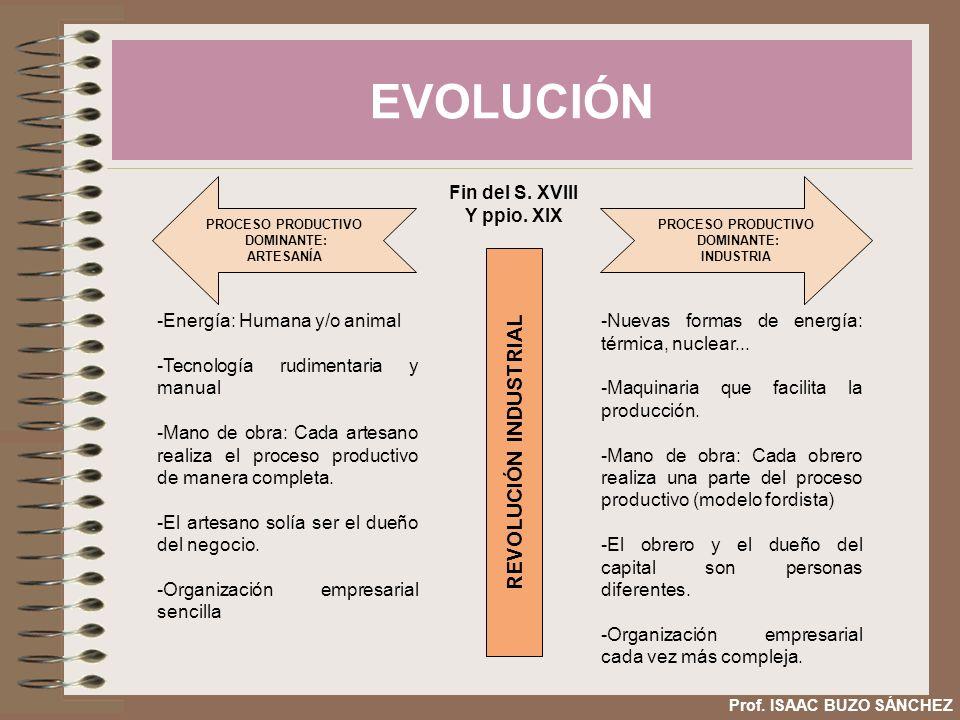 EVOLUCIÓN Prof. ISAAC BUZO SÁNCHEZ REVOLUCIÓN INDUSTRIAL -Energía: Humana y/o animal -Tecnología rudimentaria y manual -Mano de obra: Cada artesano re