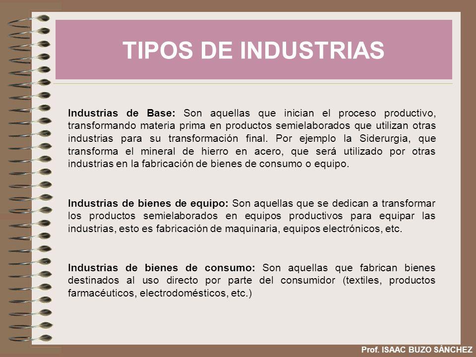 TIPOS DE INDUSTRIAS Prof. ISAAC BUZO SÁNCHEZ Industrias de Base: Son aquellas que inician el proceso productivo, transformando materia prima en produc
