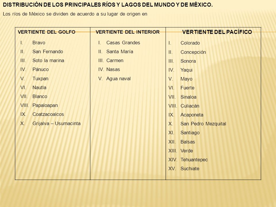 DISTRIBUCIÓN DE LOS PRINCIPALES RÍOS Y LAGOS DEL MUNDO Y DE MÉXICO. Los ríos de México se dividen de acuerdo a su lugar de origen en VERTIENTE DEL GOL