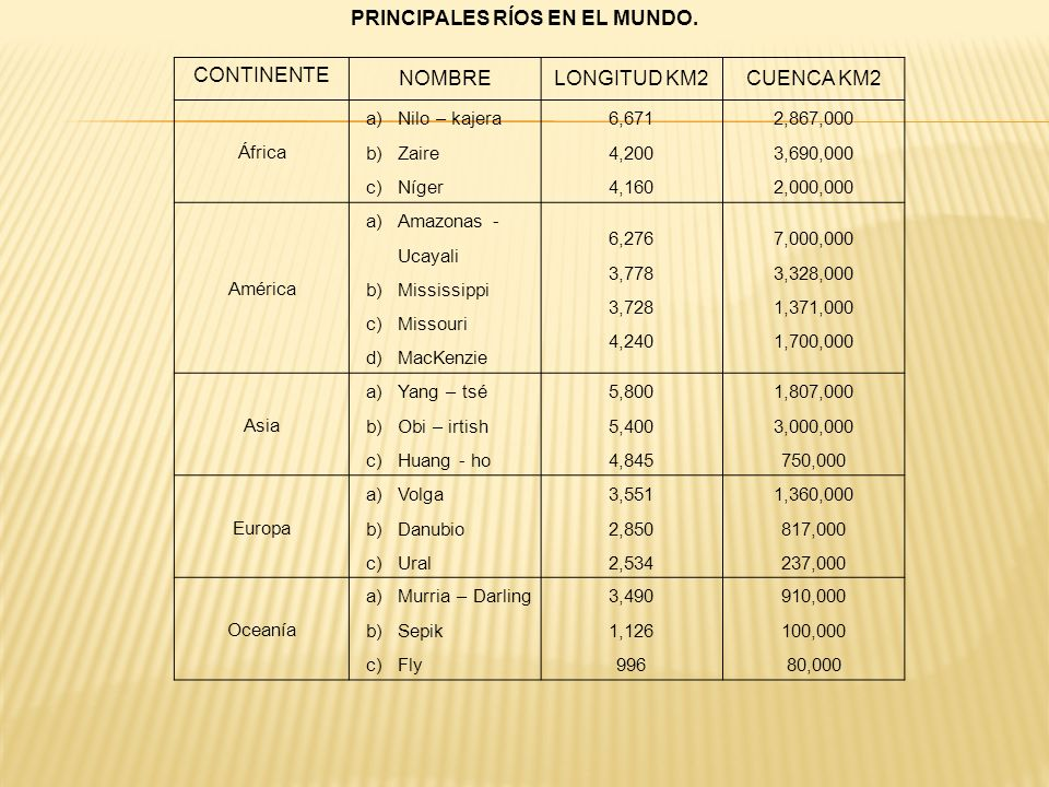 PRINCIPALES RÍOS EN EL MUNDO. CONTINENTE NOMBRELONGITUD KM2CUENCA KM2 África a)Nilo – kajera b)Zaire c)Níger 6,671 4,200 4,160 2,867,000 3,690,000 2,0