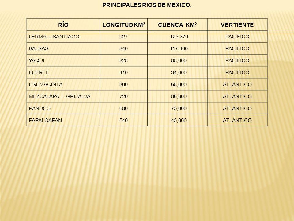 PRINCIPALES RÍOS DE MÉXICO. RÍOLONGITUD KM 2 CUENCA KM 2 VERTIENTE LERMA – SANTIAGO927125,370PACÍFICO BALSAS840117,400PACÍFICO YAQUI82888,000PACÍFICO