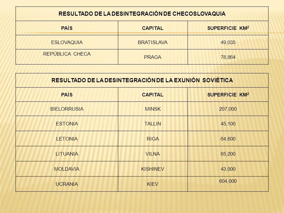 RESULTADO DE LA DESINTEGRACIÓN DE CHECOSLOVAQUIA PAÍSCAPITALSUPERFICIE KM 2 ESLOVAQUIABRATISLAVA49,035 REPÚBLICA CHECA PRAGA78,864 RESULTADO DE LA DES
