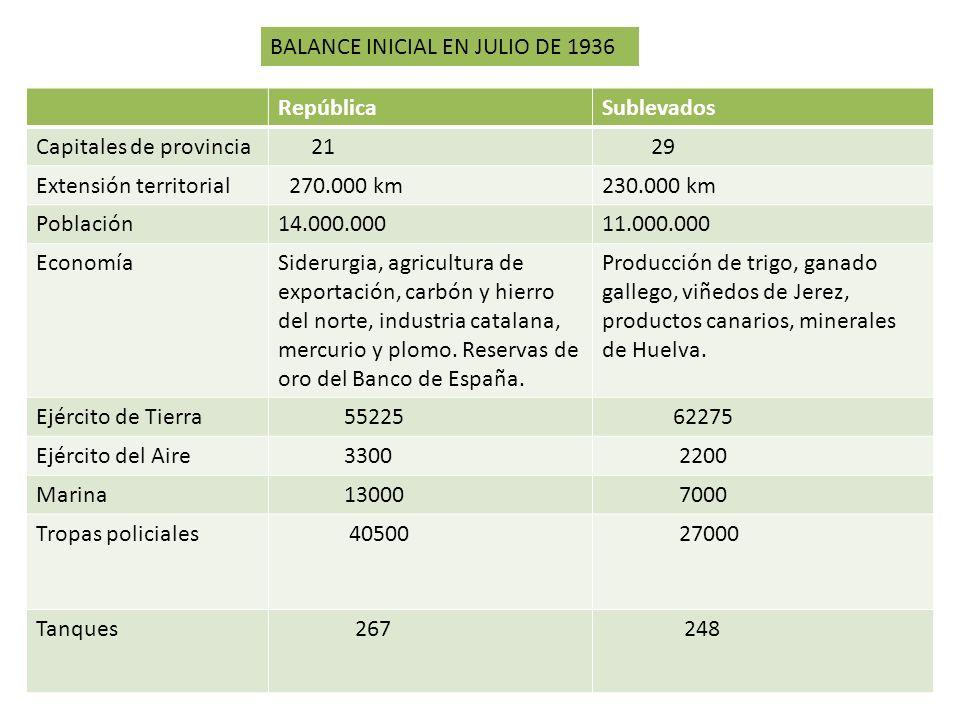 RepúblicaSublevados Capitales de provincia 21 29 Extensión territorial 270.000 km230.000 km Población14.000.00011.000.000 EconomíaSiderurgia, agricult